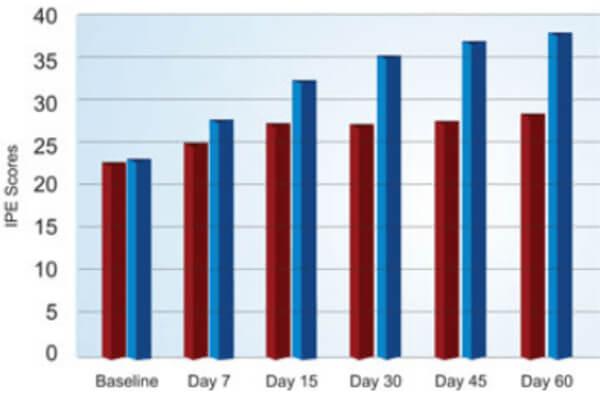 graphique de l'effet de prosolution